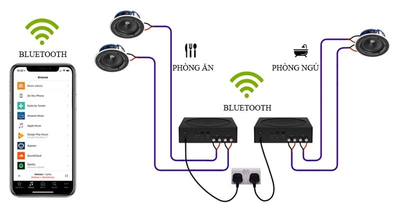 Mô hình hệ thống loa âm trần