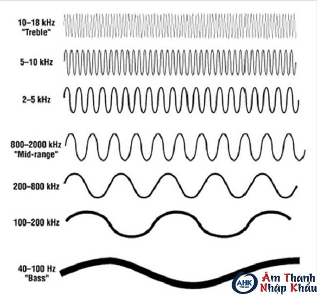 Tần số âm thanh