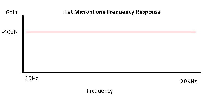 Đáp ứng tần số micro phẳng