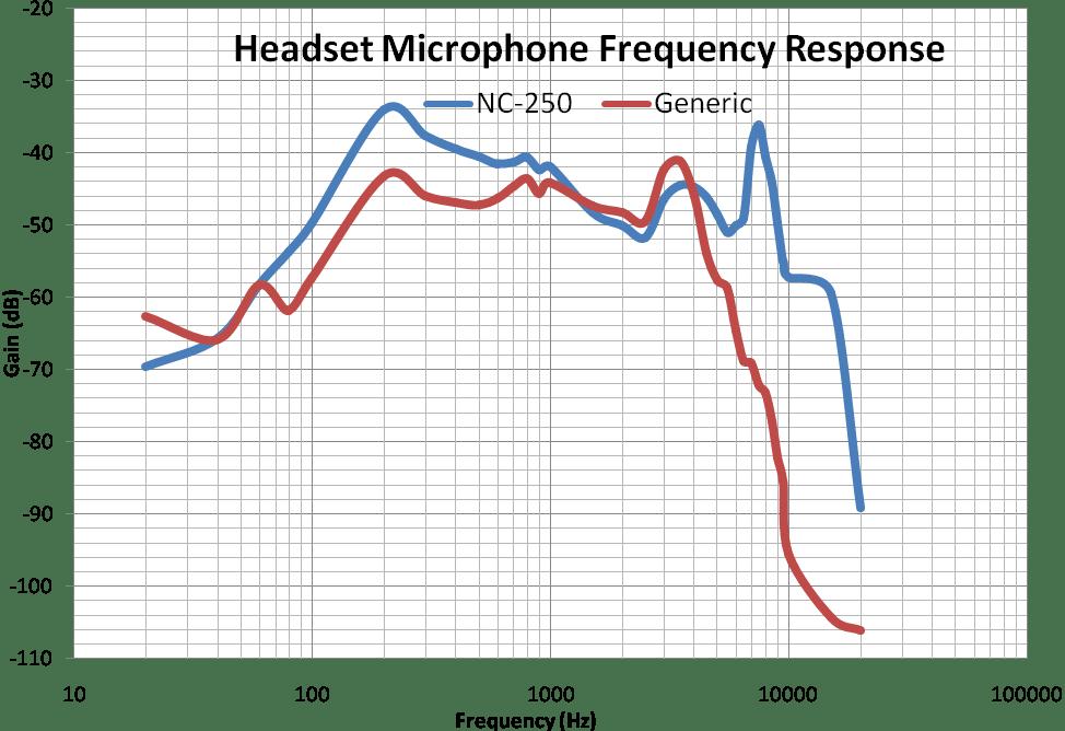 Phản hồi tần số micro của tai nghe
