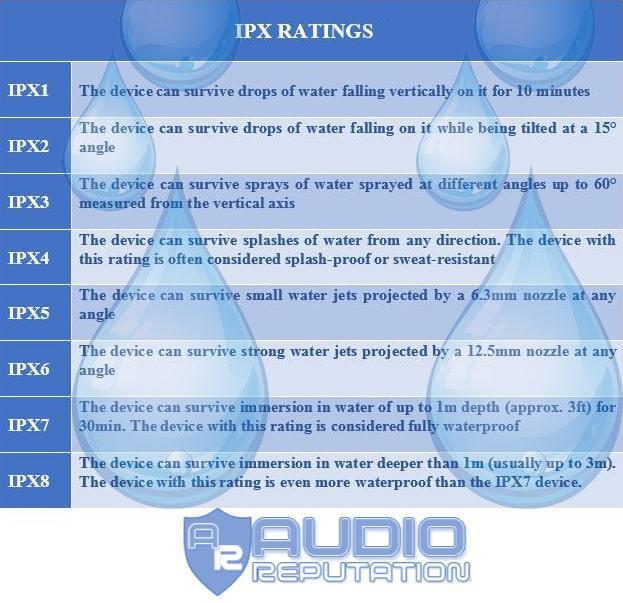 Tiêu chuẩn IP